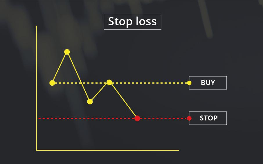 Stop loss на графике